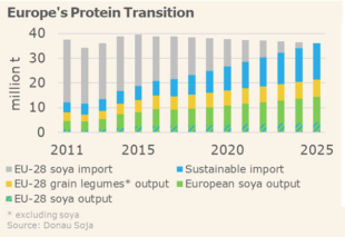 europe protein transition chart 2011 2025